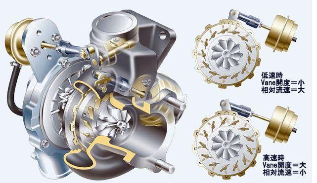 Variable geometry turbocharger.JPG