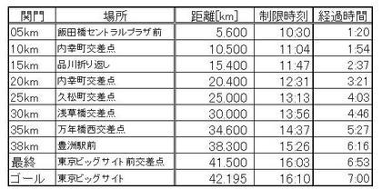東京マラソン 関門.JPG