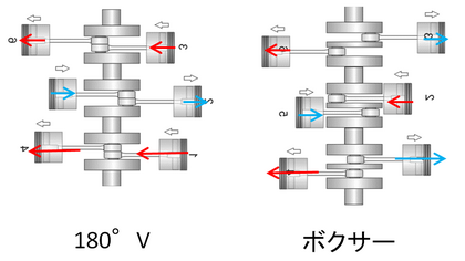 水平対向とVの違い ピストンの動き.PNG
