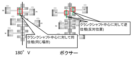 水平対向とVの違い ピストン毎のクランクピン位置.PNG